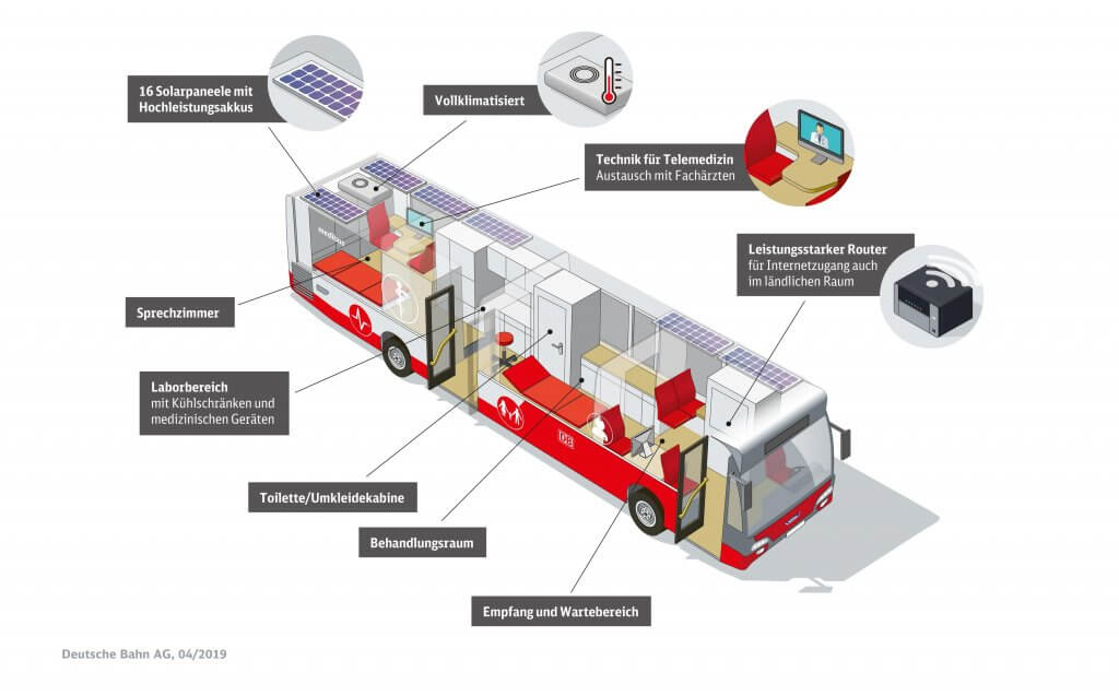 The DB Medibus is equipped with state-of-the-art medical and telecommunications technology, which is operated autonomously via solar modules on the roof. © Deutsche Bahn AG