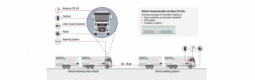 Platooning in a practical test: DB Schenker receives pilot vehicles from MAN