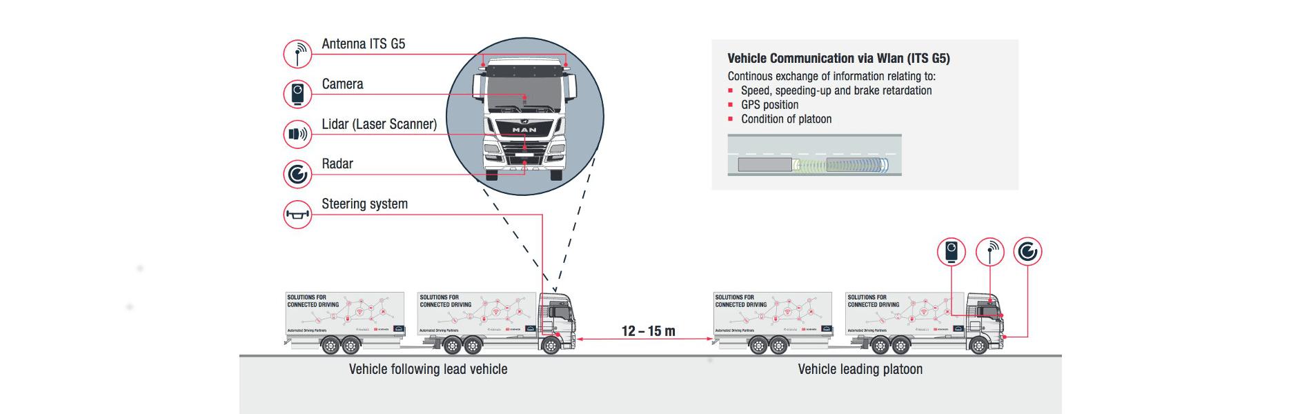 Platooning in a practical test: DB Schenker receives pilot vehicles from MAN