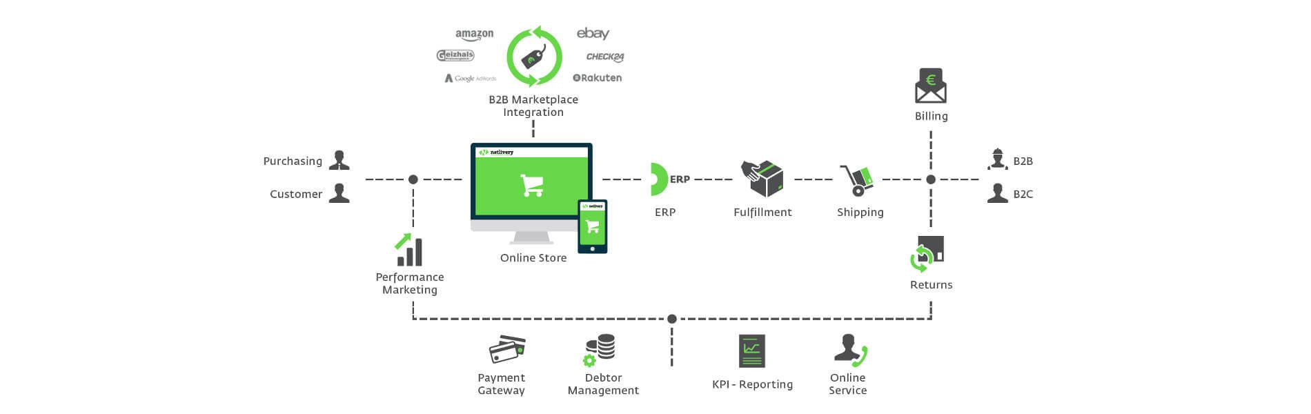 Österreich: netlivery macht KMUs fit für den E-Commerce
